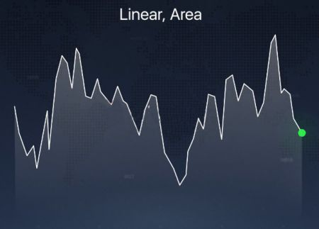 Diversi tipi di grafici spiegati sulla piattaforma IQCent